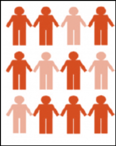 In this picture, the prevalence of being light orange is 4/12 = 0.33 = 33%. Note that prevalence does not have units (though providing the specified time is often appropriate and never wrong).