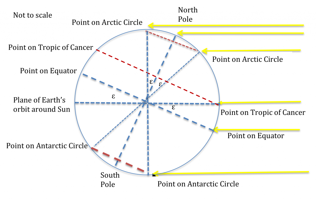 Tropic of Cancer, Arctic Circle and Antarctic Circle during the June solstice.