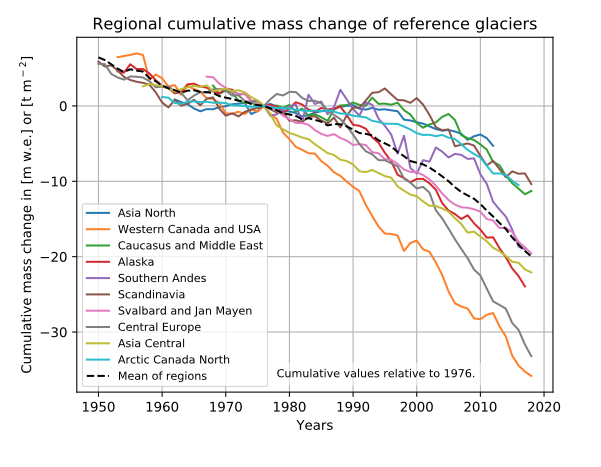 Cumulative mass change of reference glaciers world wide, 1950 to 2018 .World Glacier Monitoring Service