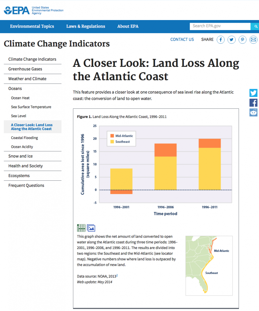Evidence of rising sea levels on the eastern US coast.
