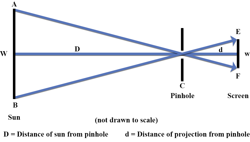 Ray diagram representing pinhole phenomena with an object very far away
