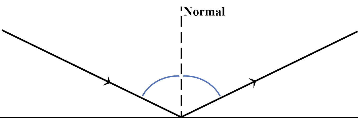 Angles defined with respect to a normal line rather than to the mirror.