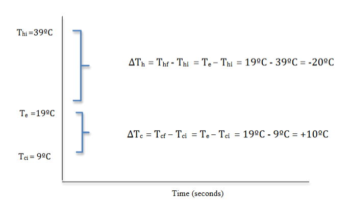 Form of graph of temperature versus time for mixing 1 part hot and 2 parts cold water.