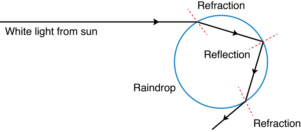 Light ray of a particular color is refracted again as it moves from water into air.