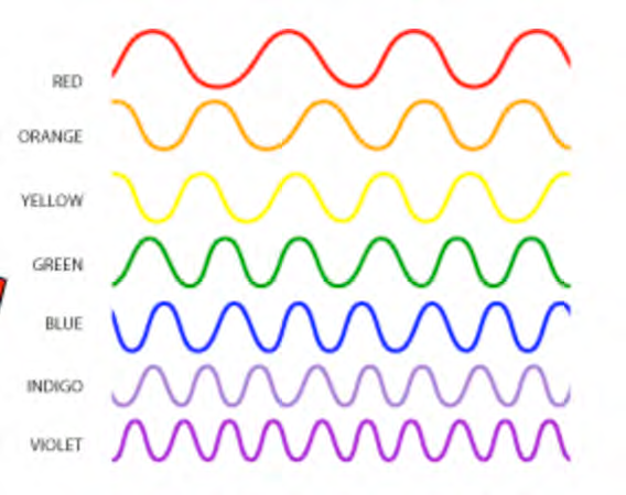 Primary colors of the spectrum of light from the Sun as represented by waves with different wavelengths.