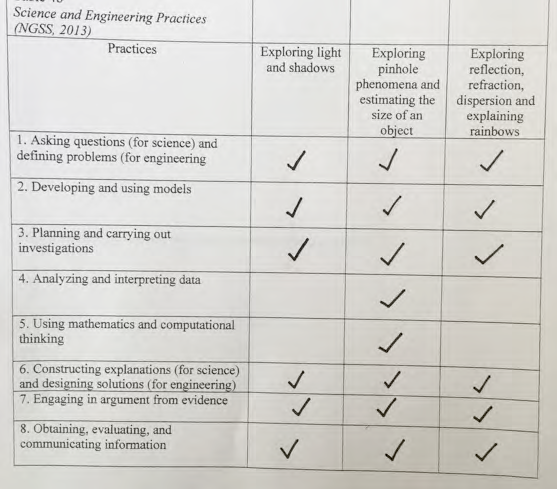 Student's response indicating use of science and engineering practices in this unit.