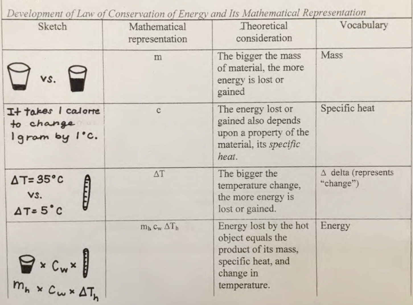 Student's entries describing exploration of changes in energy.