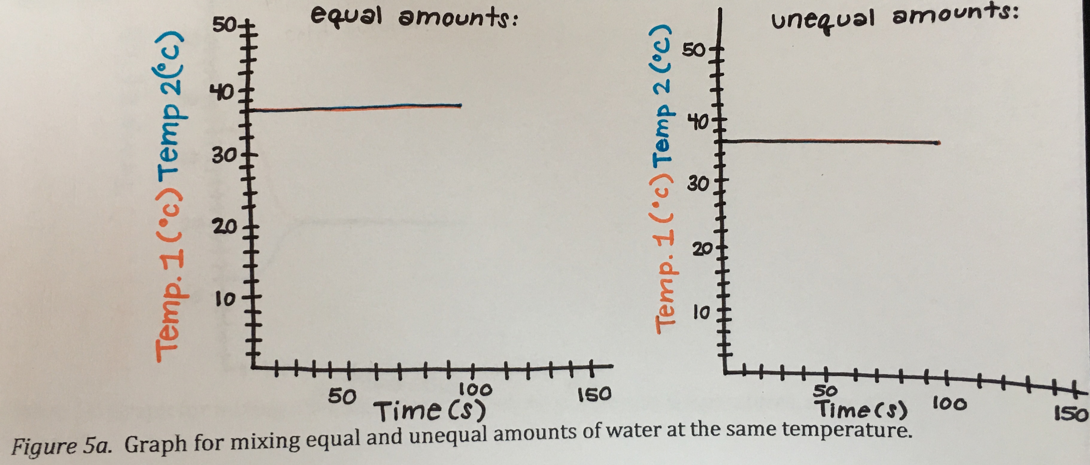Mixing equal and unequal amounts at the same temperature.