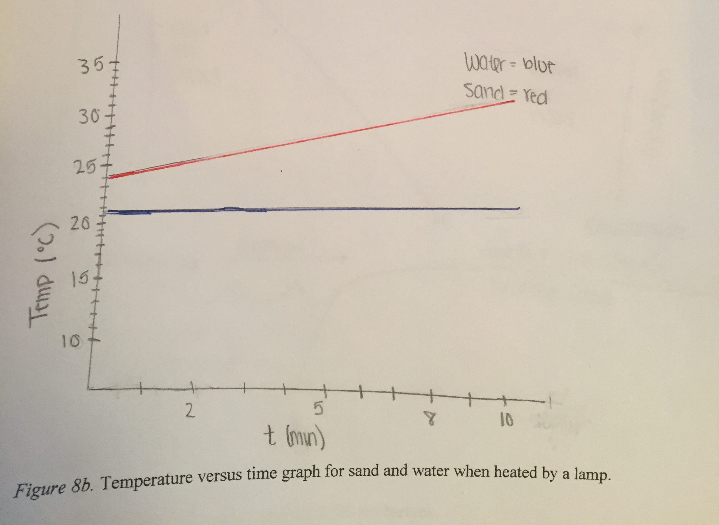 Student's graph of temperature changes for sand and water