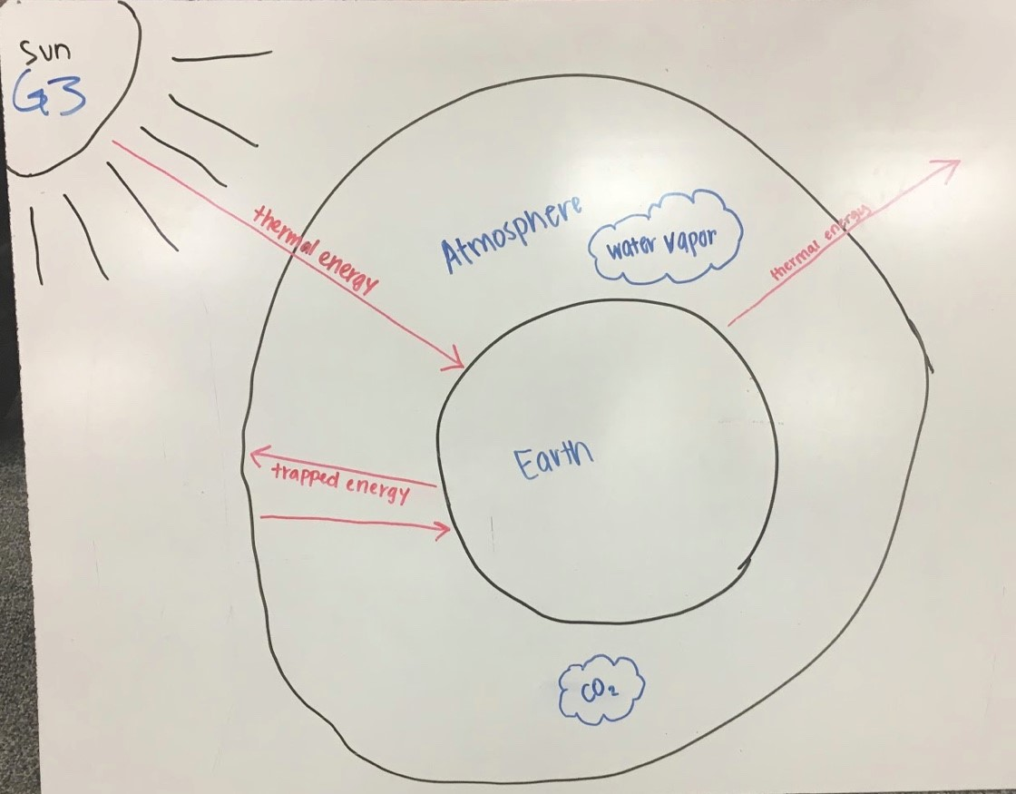 Group 3's initial diagram for the greenhouse effect on Earth.