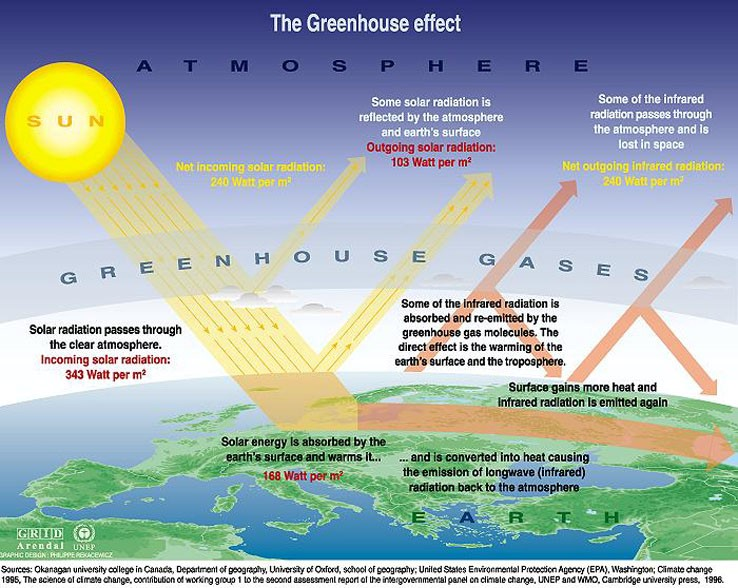"""""""The Greenhouse effect."""" Greenhouse Effect. Delaware Department of Natural Resources and Environmental Control, n.d."""
