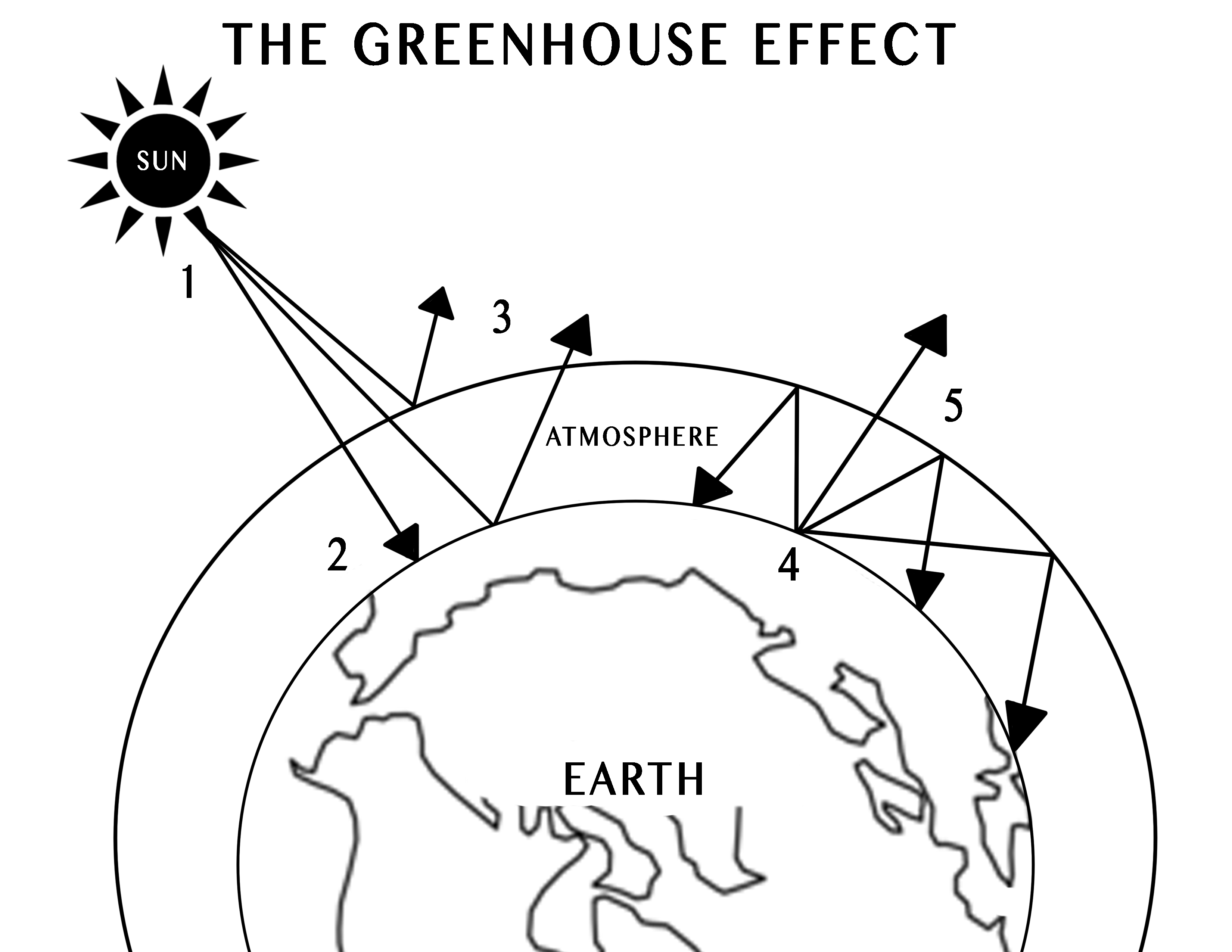 Student drawn computer diagram of the greenhouse effect.