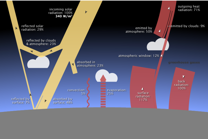 An analysis of incoming and outgoing energy of the Earth's system in balance