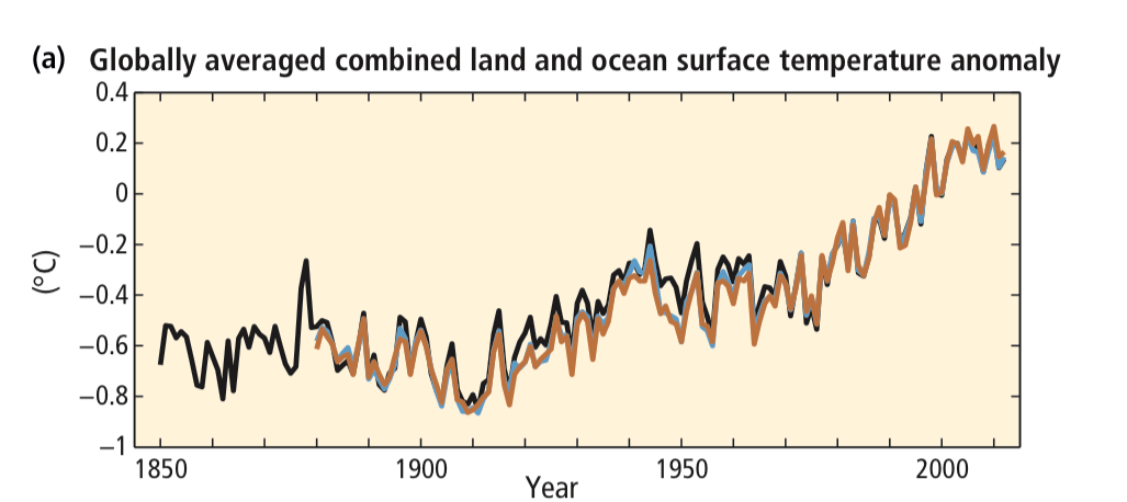 Changes in average land and ocean surface temperatures.