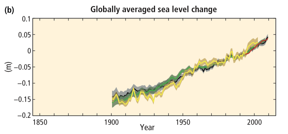 Changes in average global sea level.