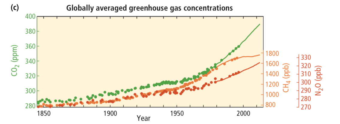 Average global greenhouse gas concentrations.