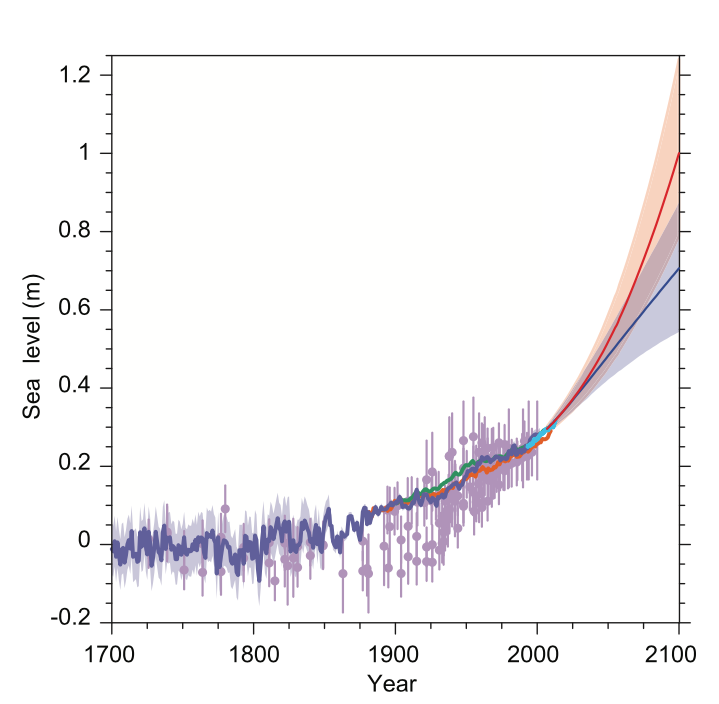 Graph representing past, recent, and predicted global mean sea level rises