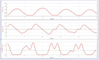 Position, velocity, and acceleration graphs for a tossed ball.