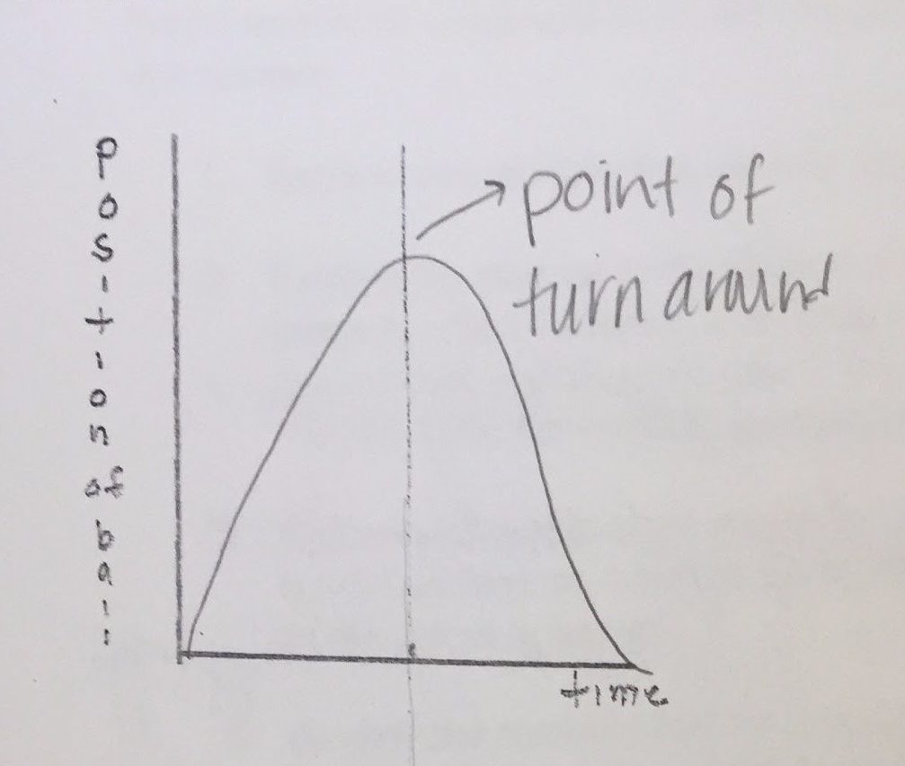 Student graph of observed position versus time for tossed ball.