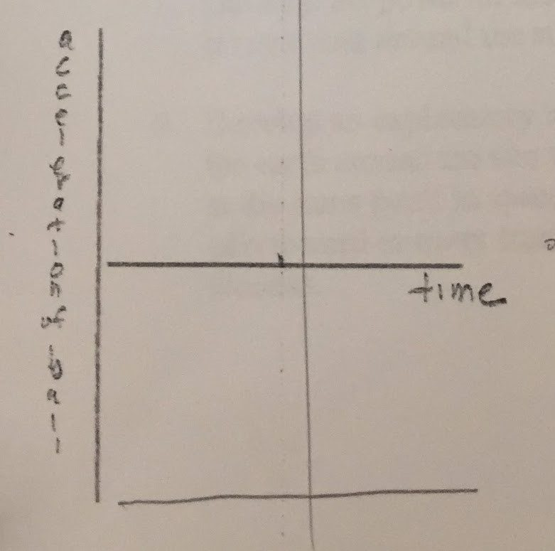 Student graph of observed acceleration versus time for tossed ball