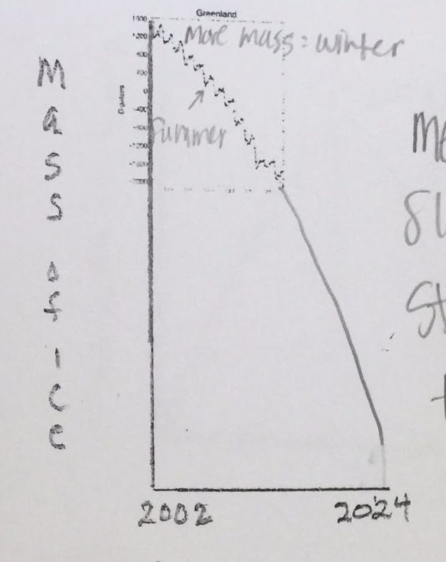 Student drawing of projected mass of ice versus time graph for melting glacier.