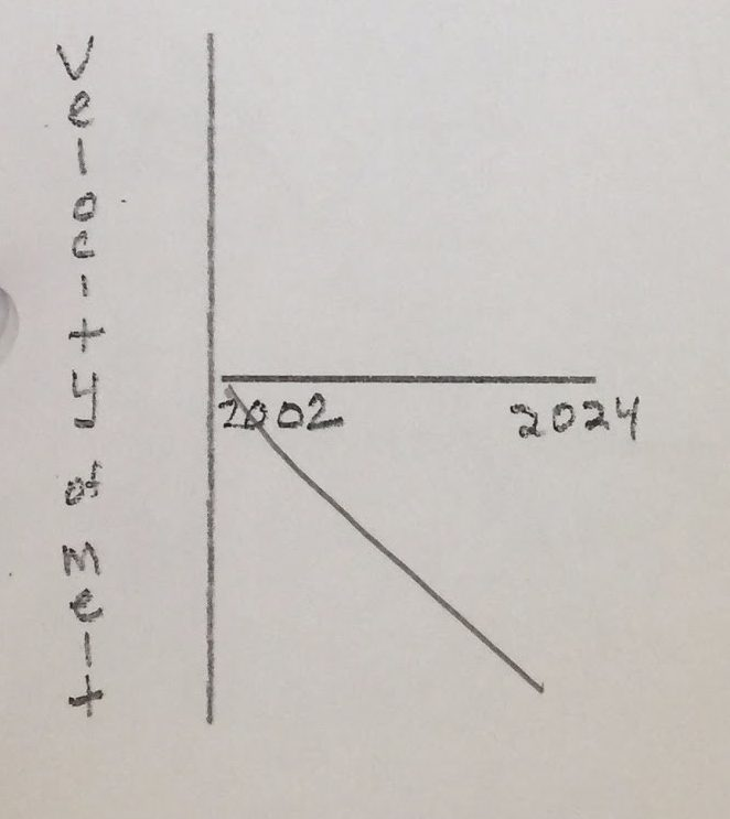 Student drawing of projected velocity of melting ice versus time graph for melting glaciers