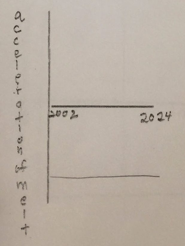 Student drawing of projected acceleration of melting ice versus time graph for melting glaciers