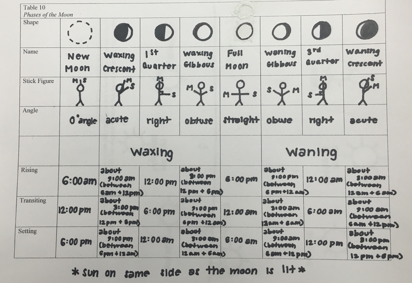 Student's entries in a table summarizing findings about the phases of the Moon