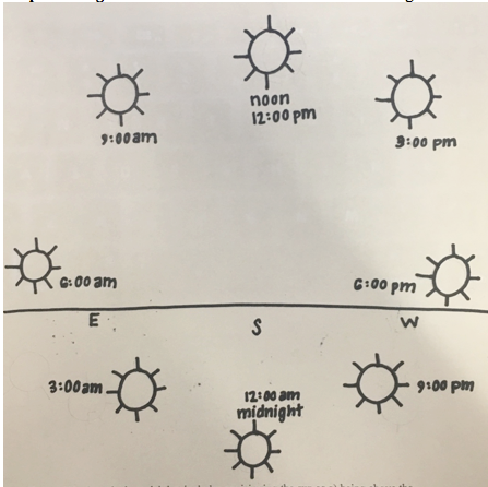 Student's sketch for a sun clock