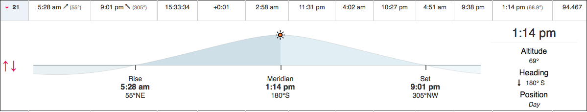Predictions for rising, transiting, and setting for the Sun on a June solstice in Corvallis.