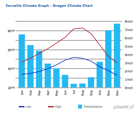 Average monthly temperature and precipitation for Corvallis, Oregon.