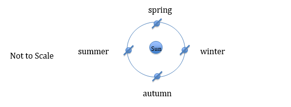 Model of the Earth tilted on its axis while revolving counter-clockwise around the Sun, with seasons identified for the northern hemisphere.