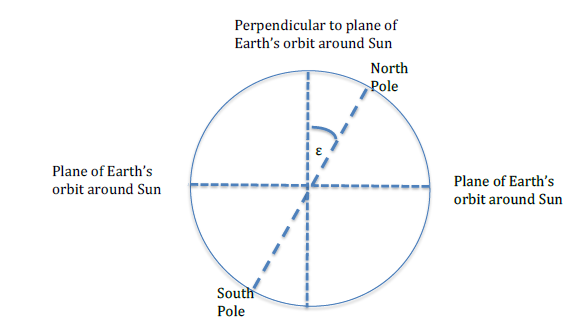 Tilt of the Earth's axis of rotation with respect to the vertical to the plane of its orbit.