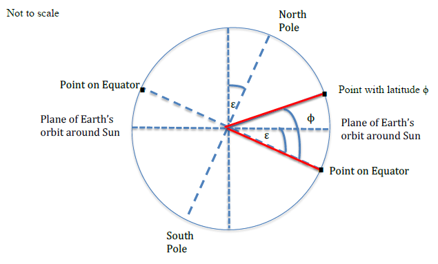 Angle \(\phi\) (phi) represents the latitude of a point with respect to a point on the equator.