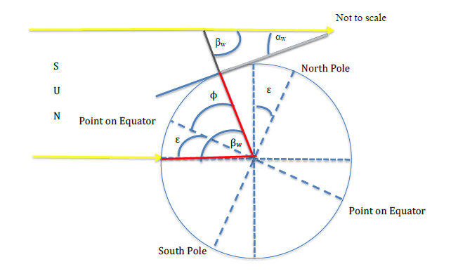 Diagram for the winter solstice at latitude \(\phi\) in the northern hemisphere.