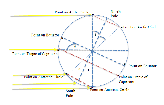 Tropic of Capricorn, Antarctic Circle and the Arctic Circle during the December solstice.