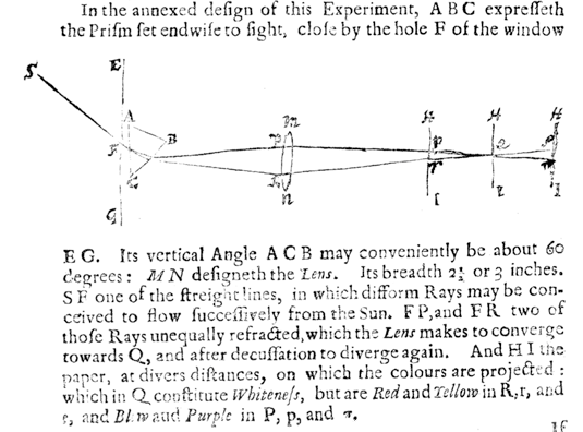 Excerpt from Newton (1671/72) showing white light (SF) dispersed by prism (ABC) into rays that are converged by lens (mn) back into white light on a piece of paper (HI) at Q. (p. 3086)
