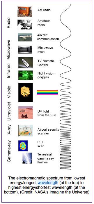 Electromagnetic spectrum.