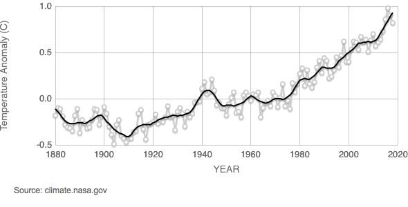 Graph of global temperature anomaly versus time for 1880-2018.