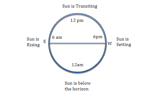 Model of a Sun Clock with rising, transiting, and setting positions as seen in the northern hemisphere.