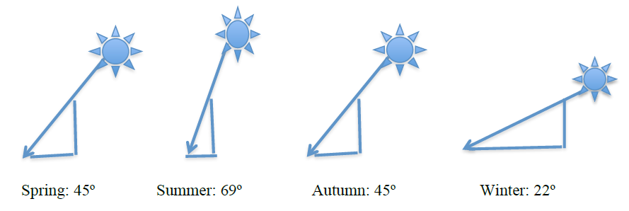 Differences in maximum angular altitude α of the Sun and lengths of shortest shadows during the seasons.