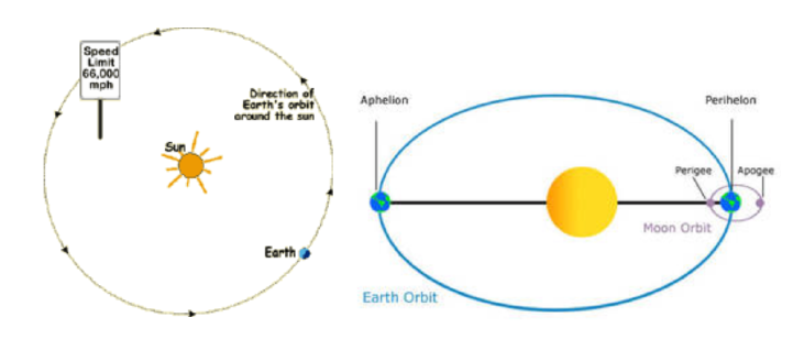 Drawings of the orbit of the Earth around the Sun from two perspectives