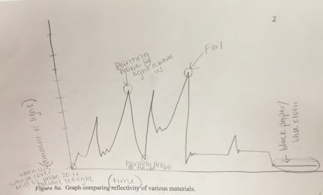 Student graph from exploring reflectivity of various materials.