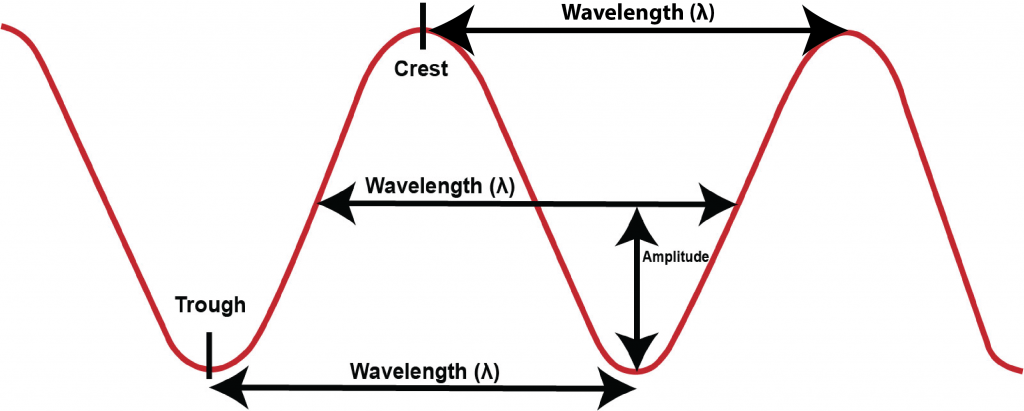 Wave diagram showing wave length, λ, and amplitude.