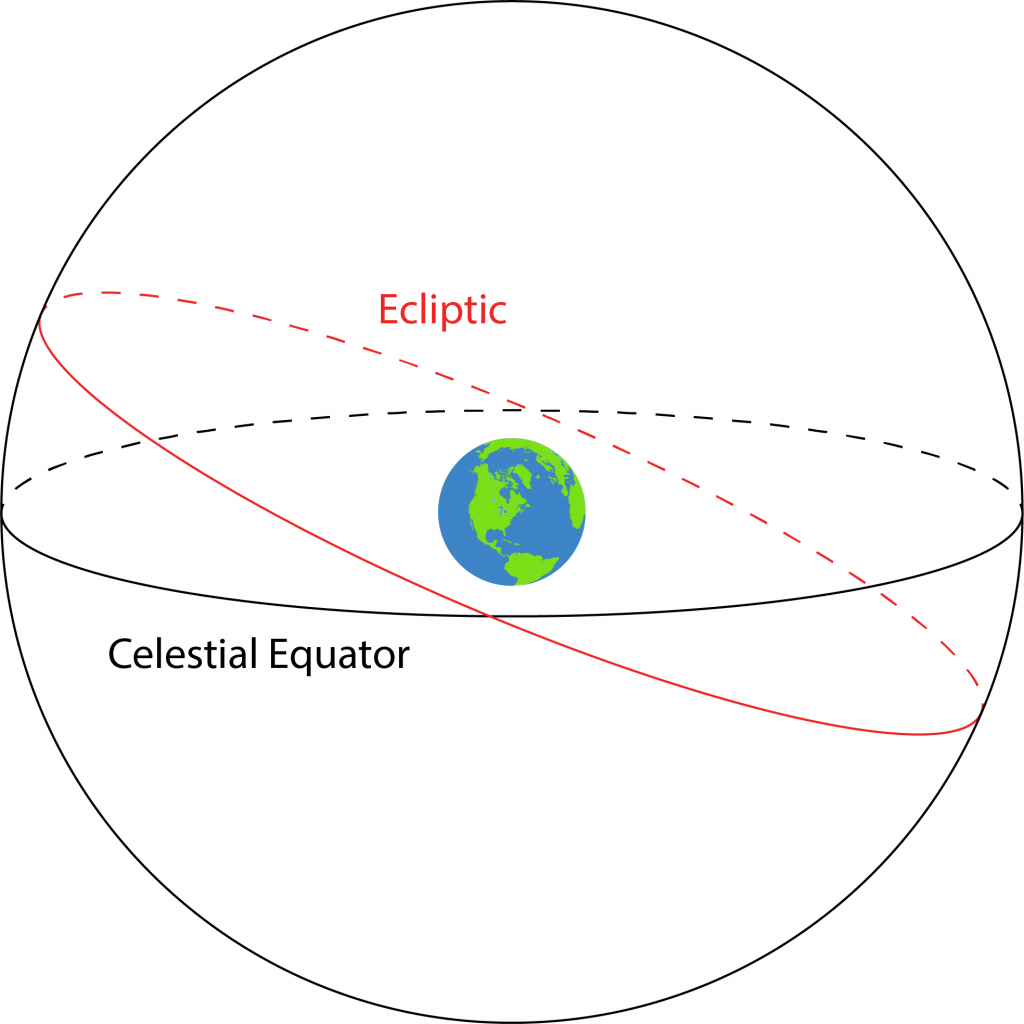 Model of celestial sphere centered on the Earth.
