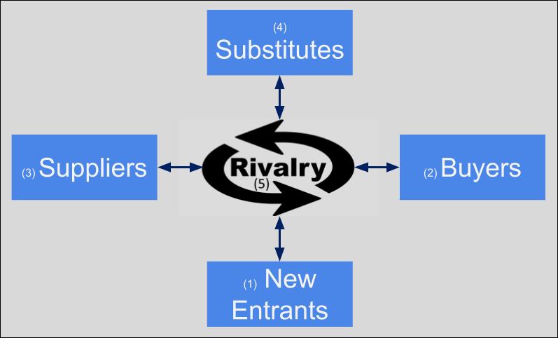 Figure 3.1 Porter's Five Forces