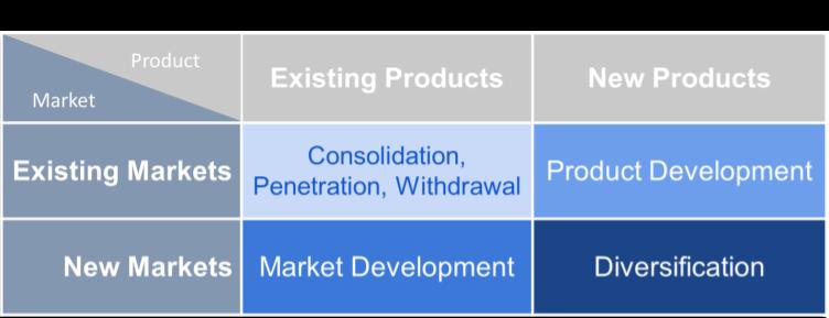 Figure 7.1 Ansoff's Product-Market Matrix