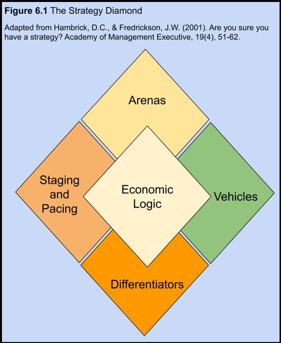 Figure 6.1. The Strategy Diamond