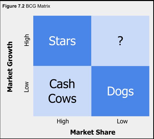 Figure 7.2. The BCG Matrix