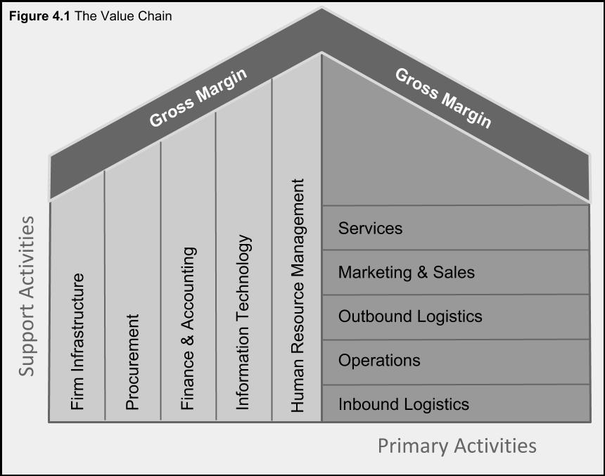 Figure 4.1. The Value Chain